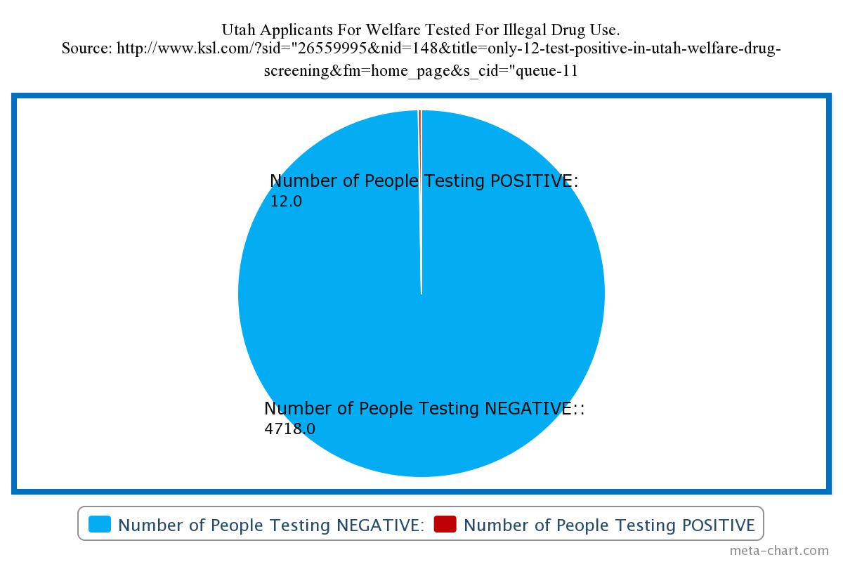 should welfare recipients be drug tested One province in canada, ontario, is considering the use of drug tests for welfare  recipients those with positive tests could be required to receive treatment and.